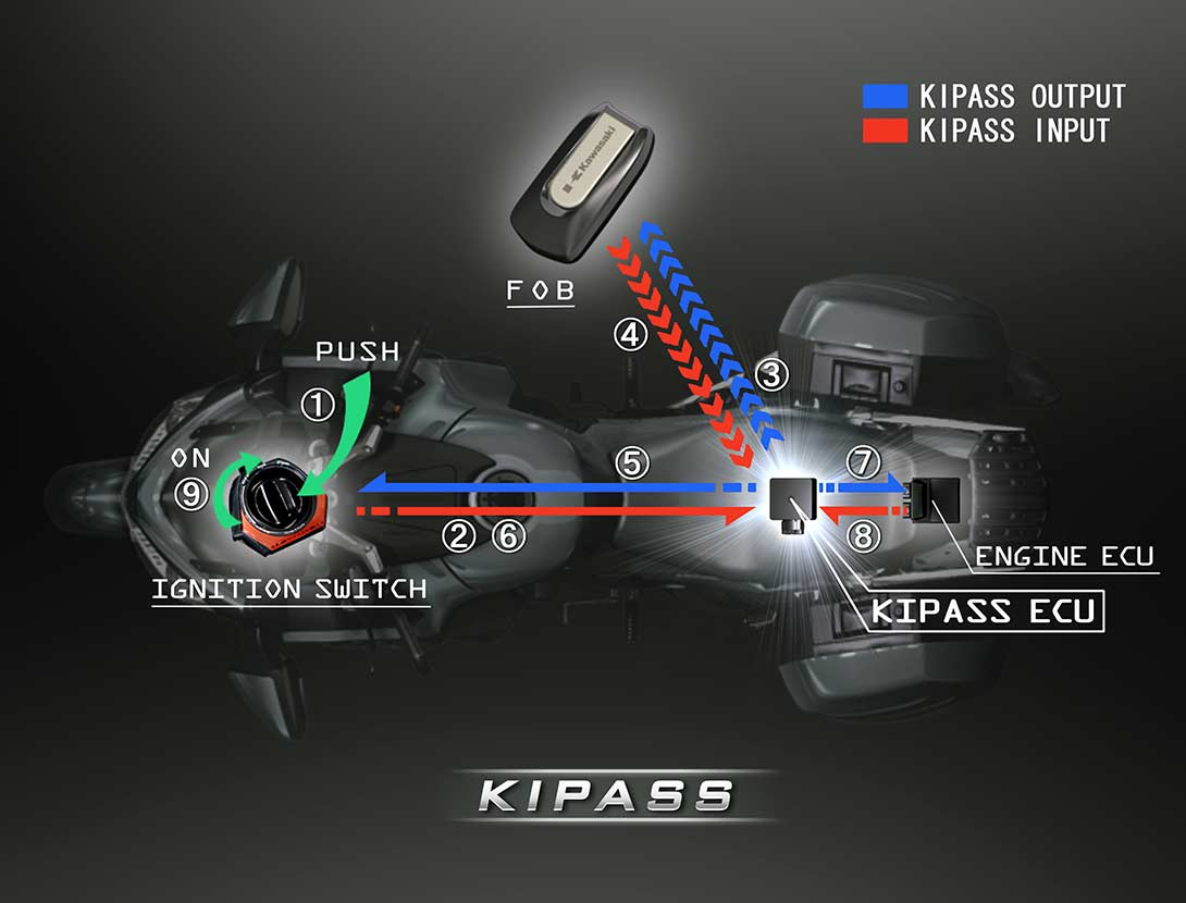 KIPASS (KAWASAKI'S INTELLIGENT PROXIMITY ACTIVATION START SYSTEM)