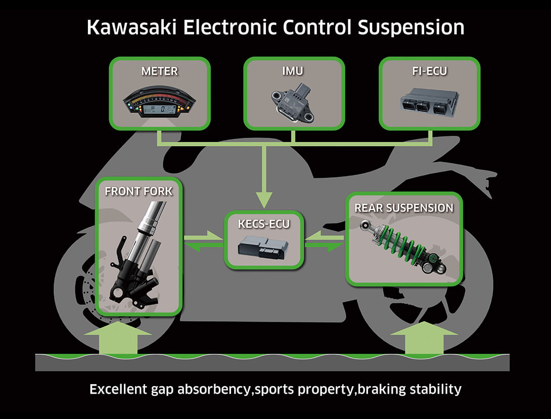 KECS (KAWASAKI ELECTRONIC CONTROL SUSPENSION)