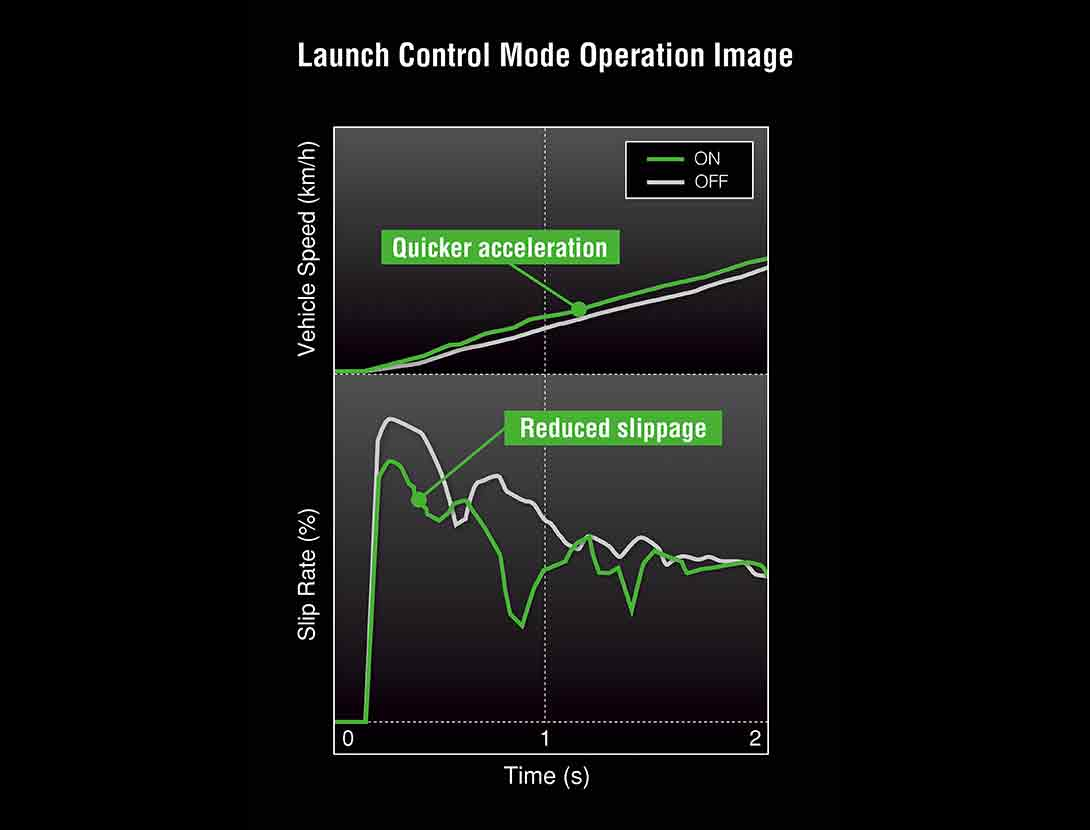 LAUNCH CONTROL MODE