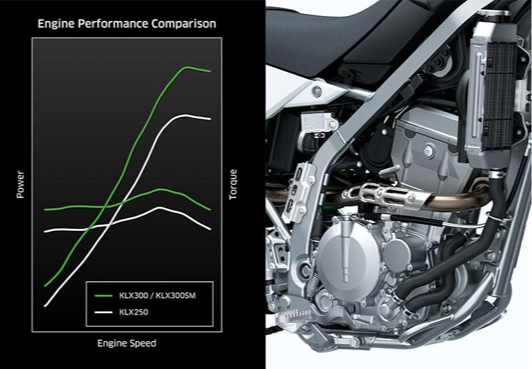 Enduro Racer-derived Engine