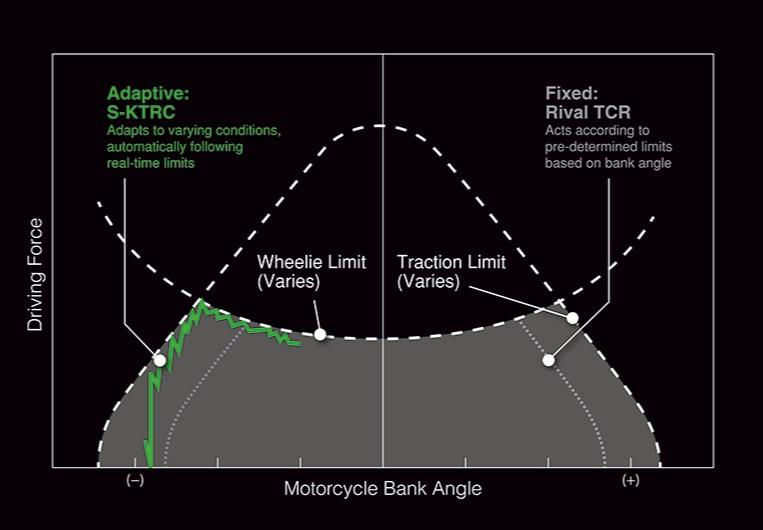 De la Technologie qui Aide les Pilotes à Explorer leur Limite