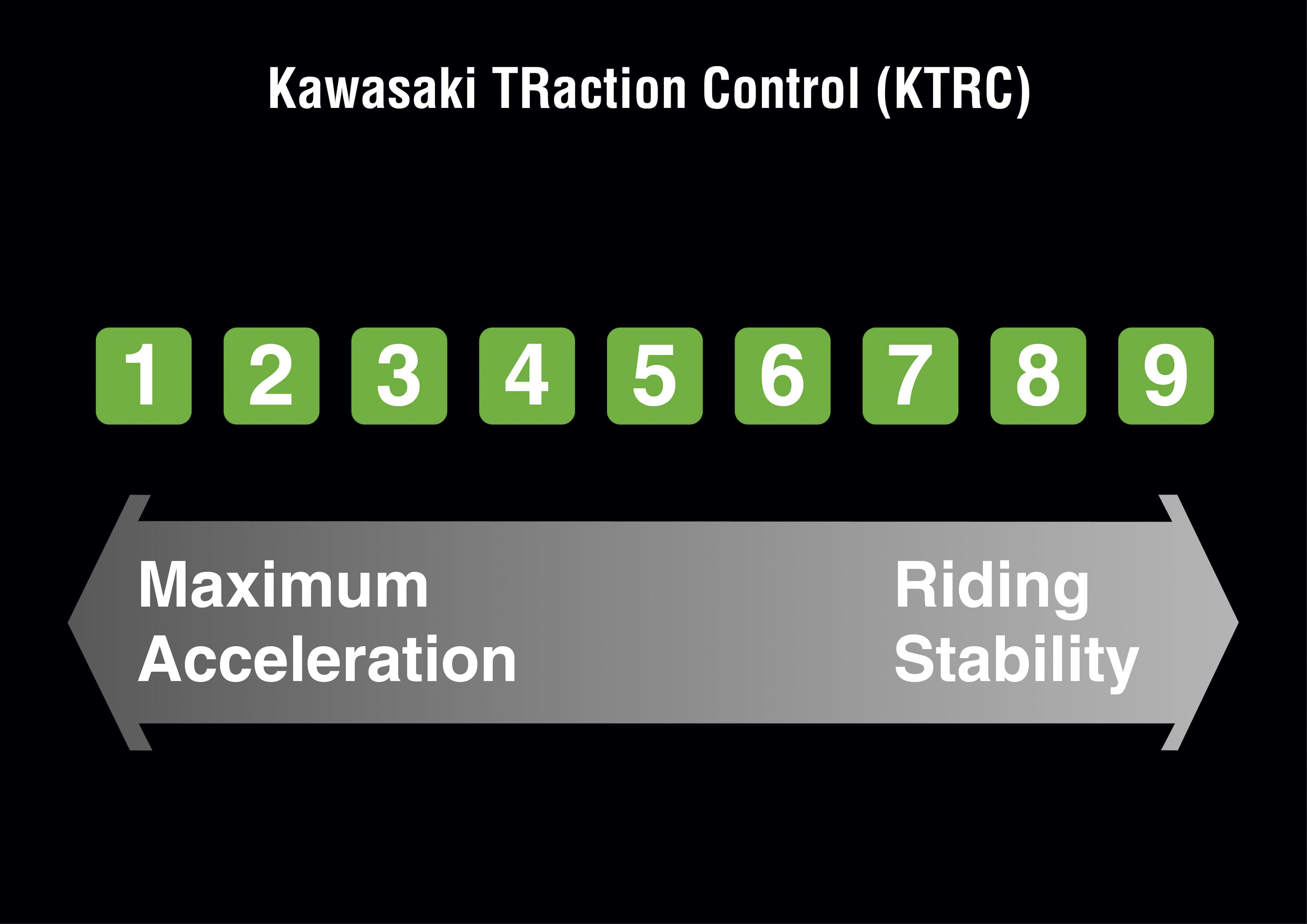 One to 9 maximum acceleration vs riding stability