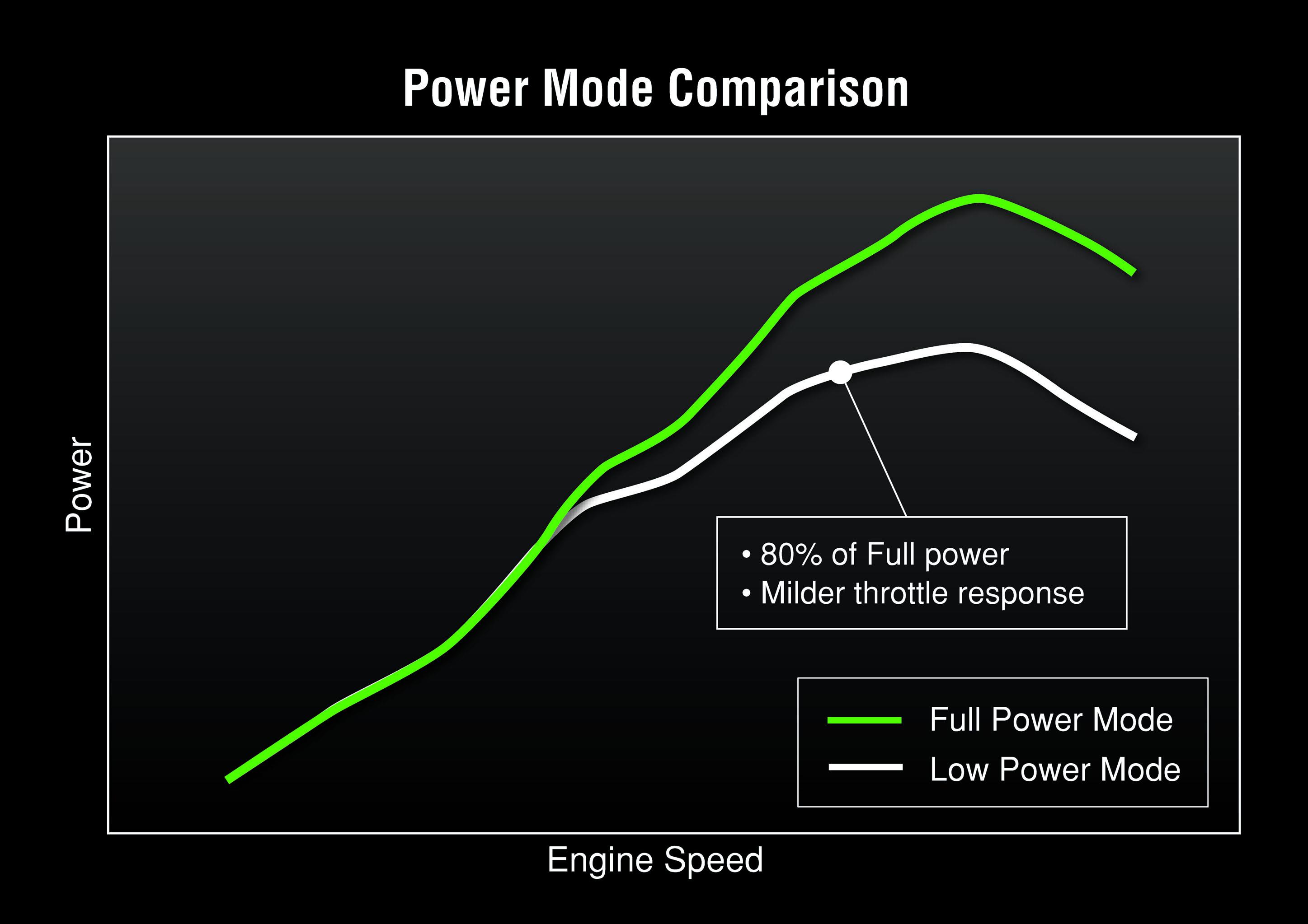 Power mode comparison power versus engine speed