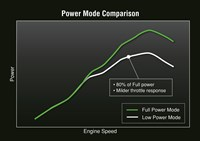Power mode comparison power versus engine speed