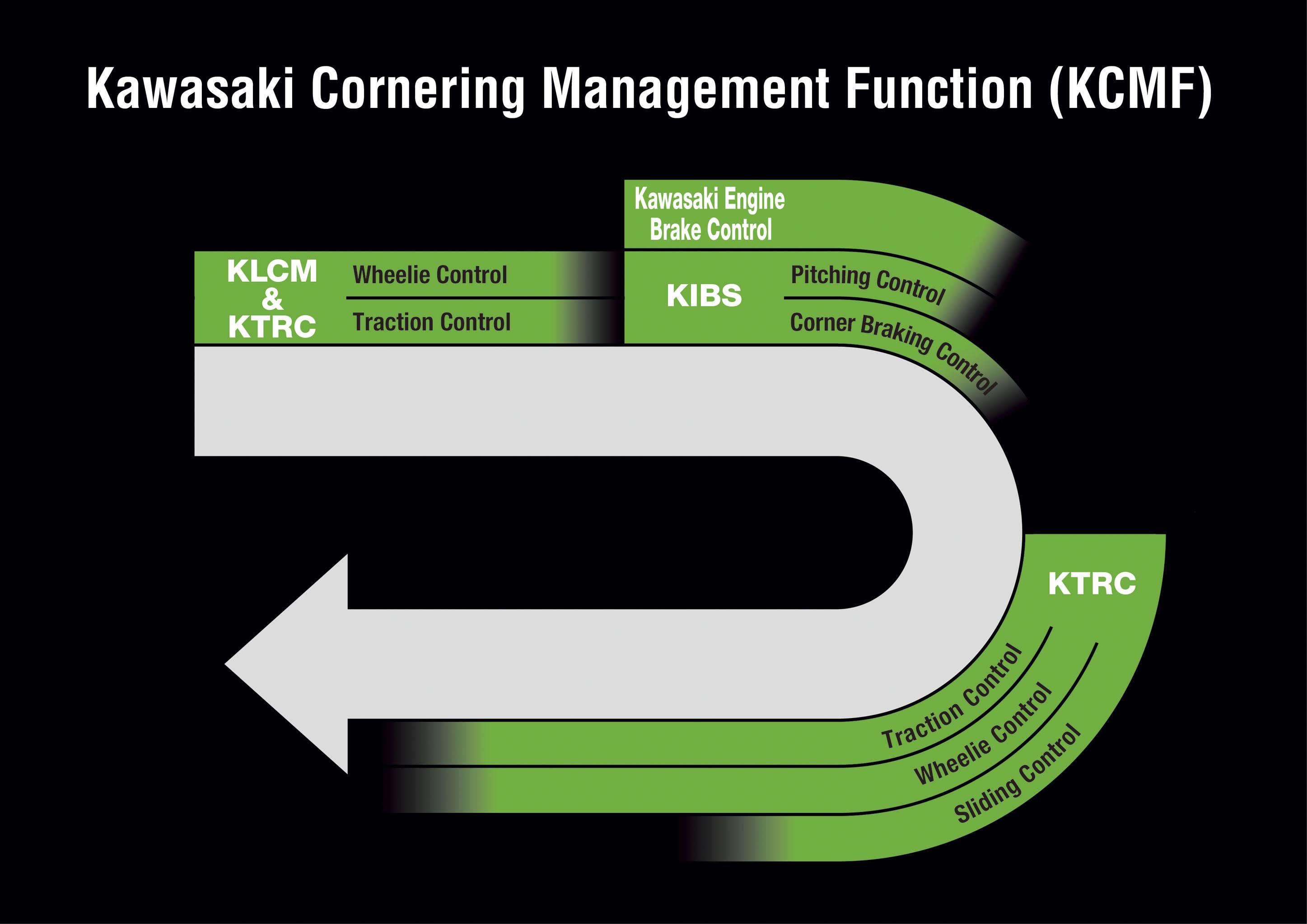 Kawasaki cornering management function control diagram
