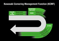 Kawasaki cornering management function control diagram