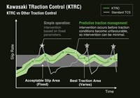 Kawasaki Traction Control vs other traction control