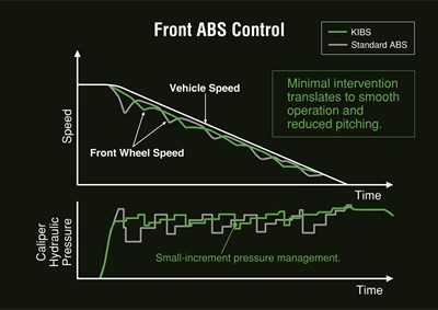 Graph of KIBS front ABS control speed and time