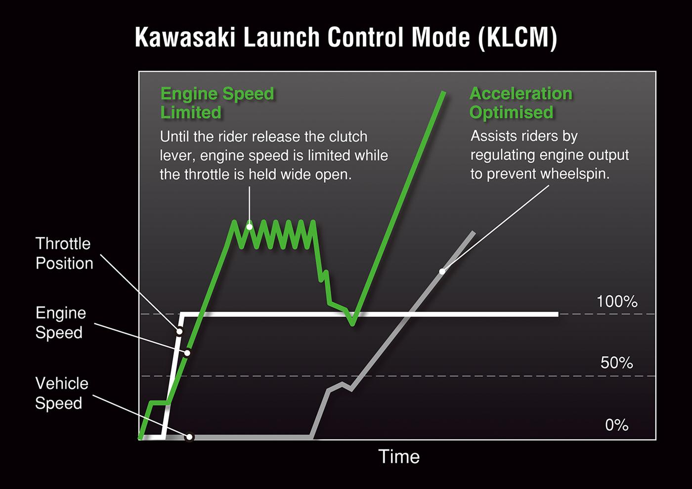 Kawasaki launch control mode speed and throttle position over time