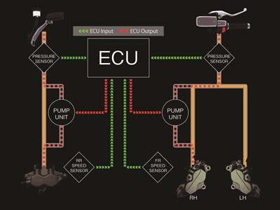 Kawasaki advanced coactive-braking technology ECU diagram
