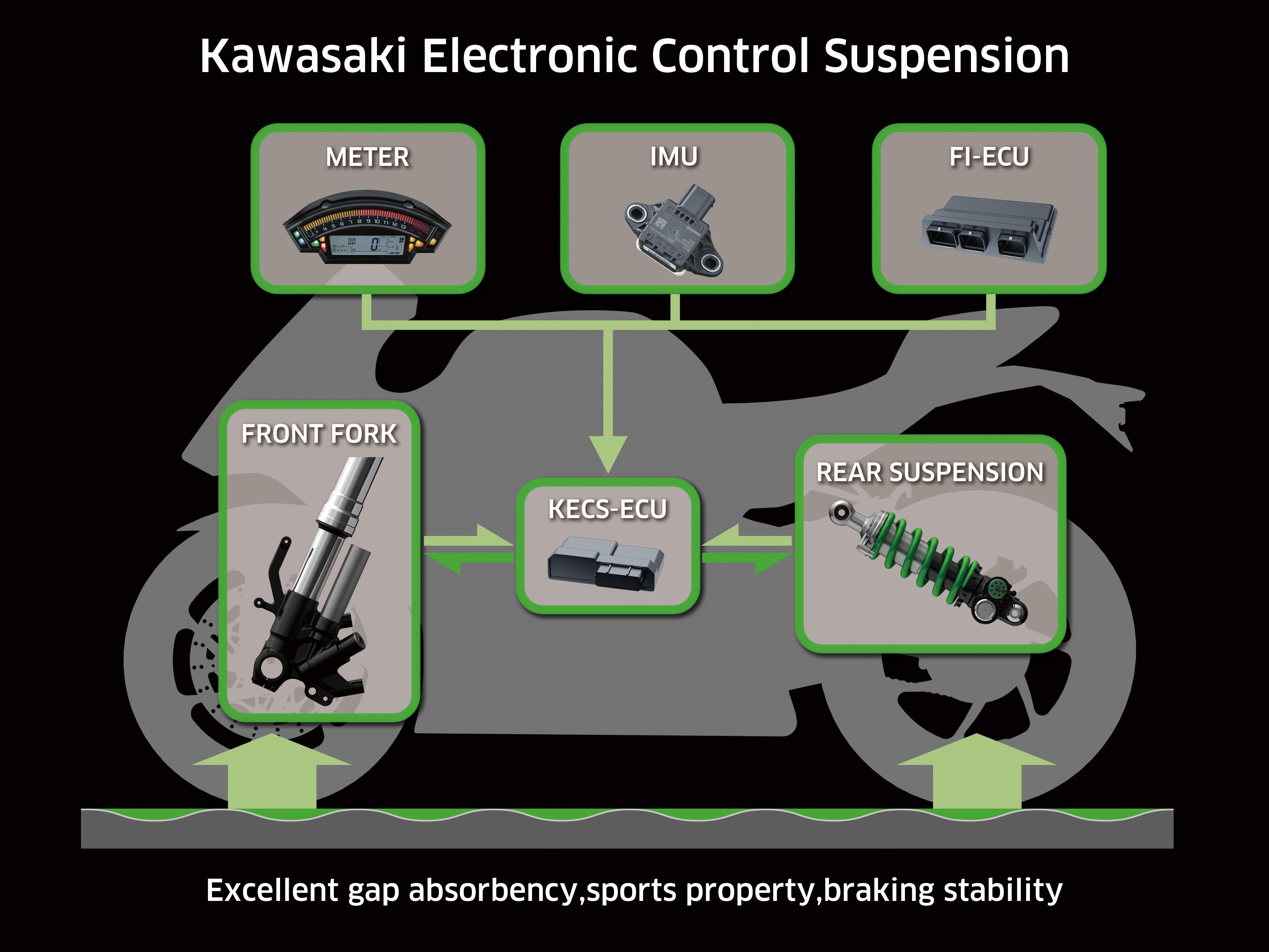 Kawasaki electonic control suspension features
