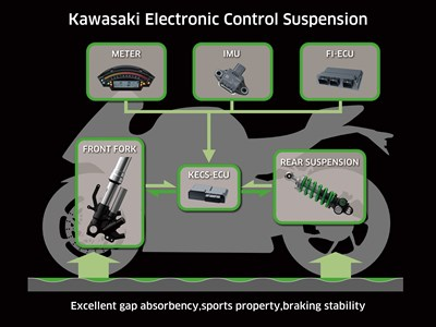 Kawasaki electonic control suspension features