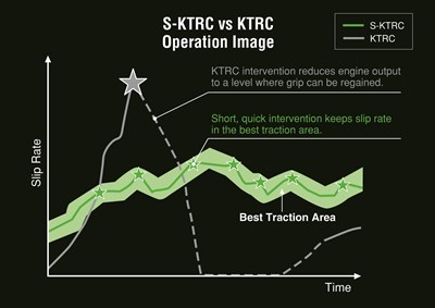 S-KTRC vs KTRC operation slip rate over time
